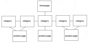 Default e-Commerce Page Categories
